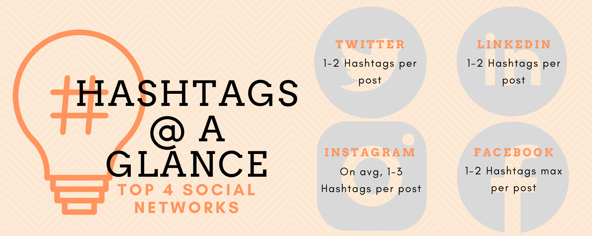 Hashtags per Post by Network